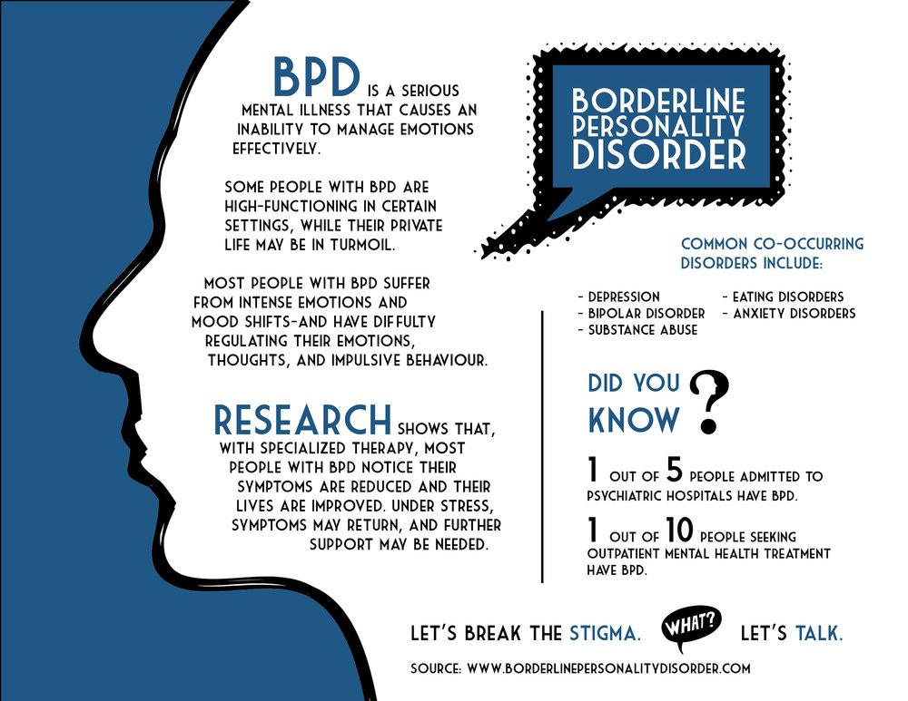 Taken from:  www.BorderlinePesonalityDisorder.com