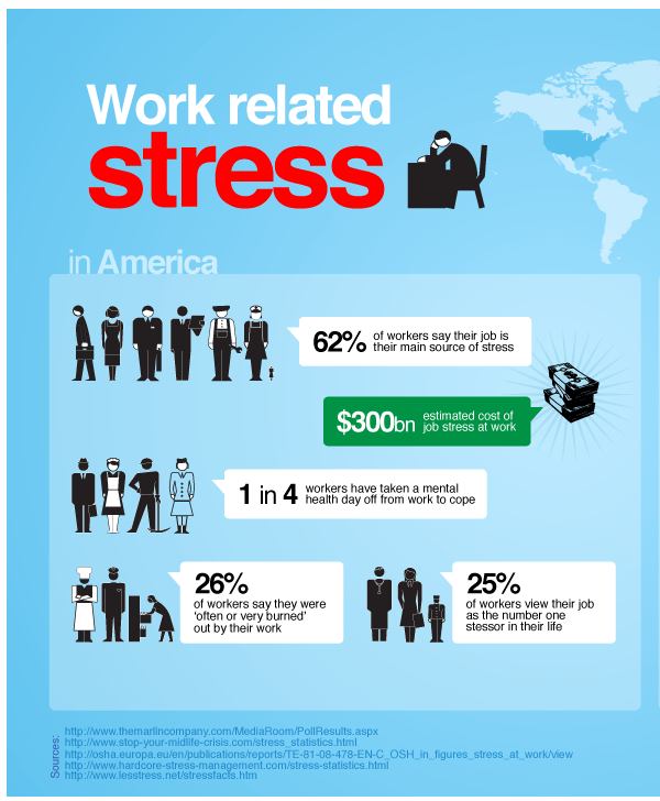 Work-related-stress-in-America.png