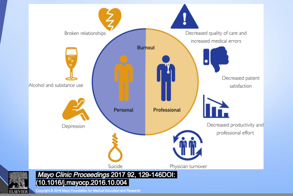 Clinician Burnout: Does The System Really Care?
