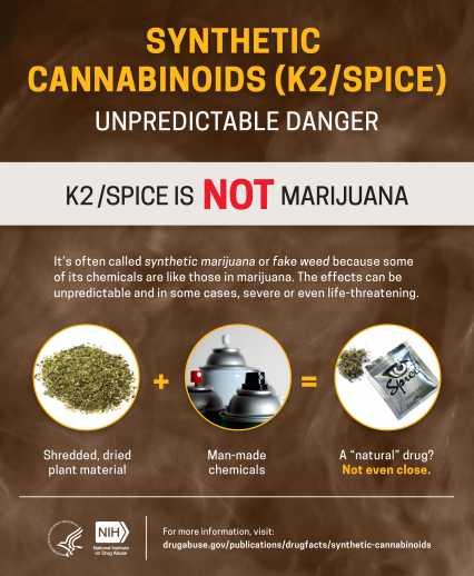K2 and Marijuana