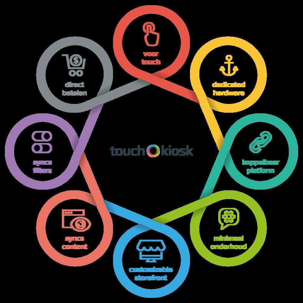 Touch Kiosk visie
