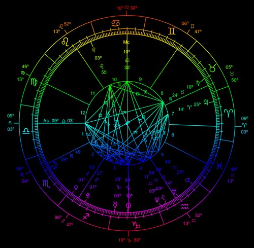 FUTURE PREDICTIONS - MEET OUR ASTROLOGY, TAROT & INTUITIVE PRACTITIONERS