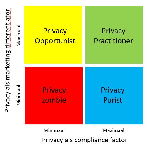 Het Privacy kwadrant: kleur bekennen