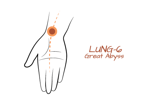 Lung 9- Great Abyss  One of the strongest points to activate the energy of the Lungs, this point also helps bring us energy, clarity and helps get rid of phlegm that may be clouding our mind. Physically this point strenghtens our stamina and daily energy, as well as keeps our immunity high.