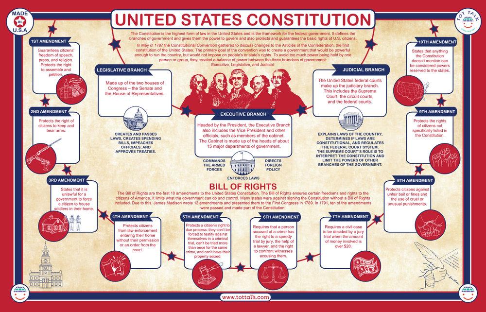 US Constitution Placemat