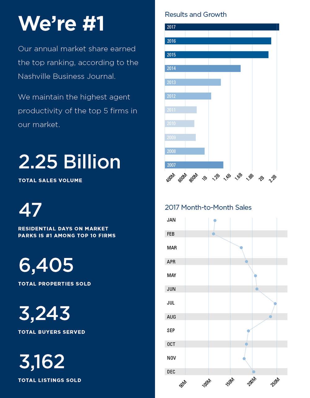 parks leadership statistics page