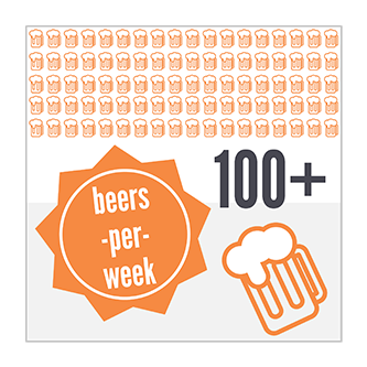 Between our employees we drink over 100 beers a week.