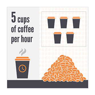 On average we drink 5 cups of coffee an hour.