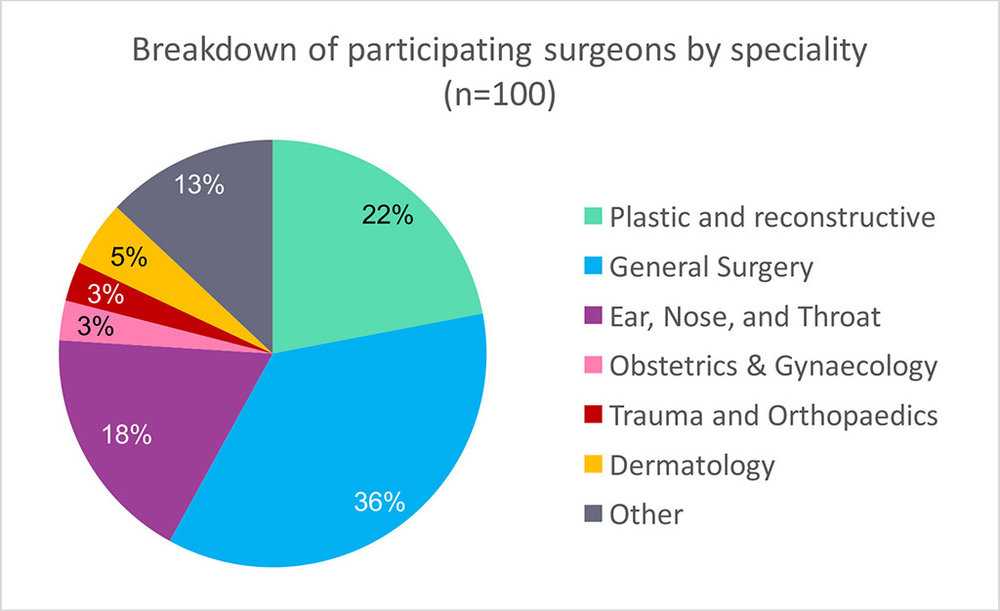 Figure 8.    Breakdown of the specialties represented by participating surgeons.