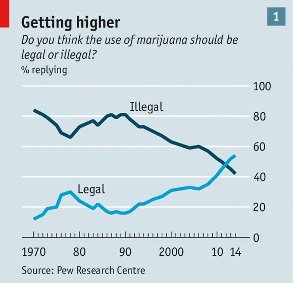 Synet på legal cannabisomsetning er i kraftig endring. Nå støtter nesten seks av ti amerikanere å regulere cannabis som alkohol