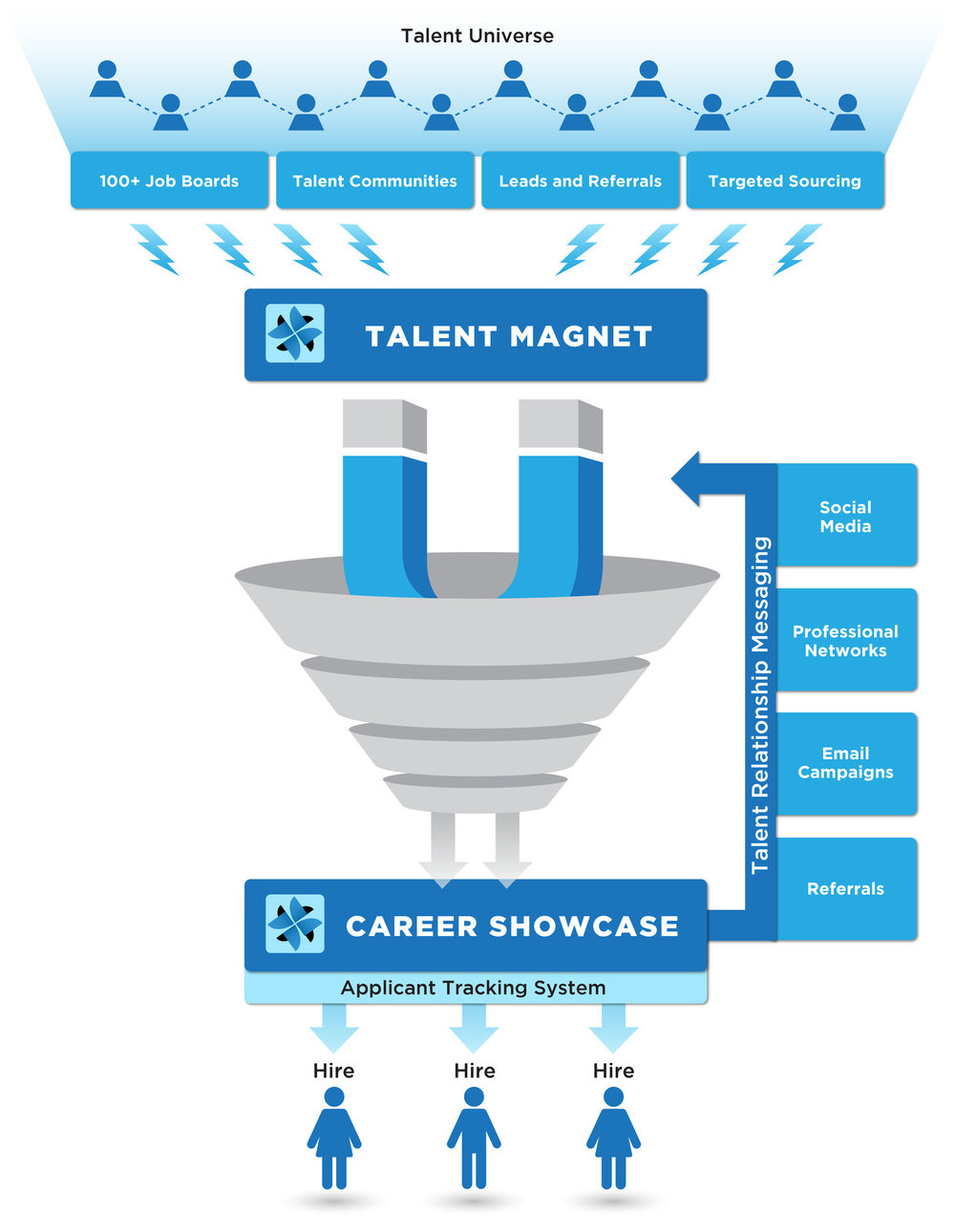 TalentCMO's Pre-Demand Recruiting