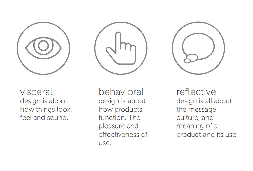 visceral behavioural reflective design