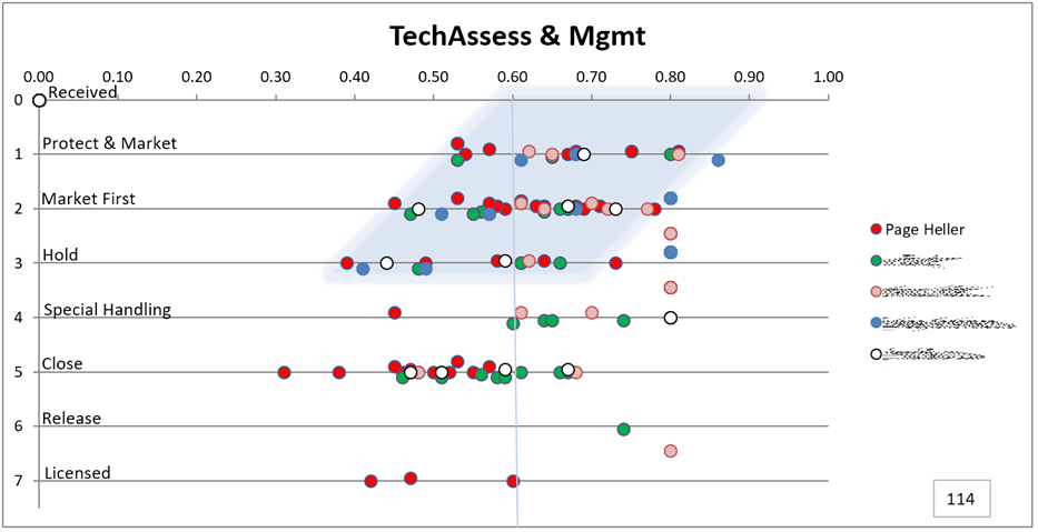 Management Stragies on Vertical Scale versus TechAssess scores on the horizontal