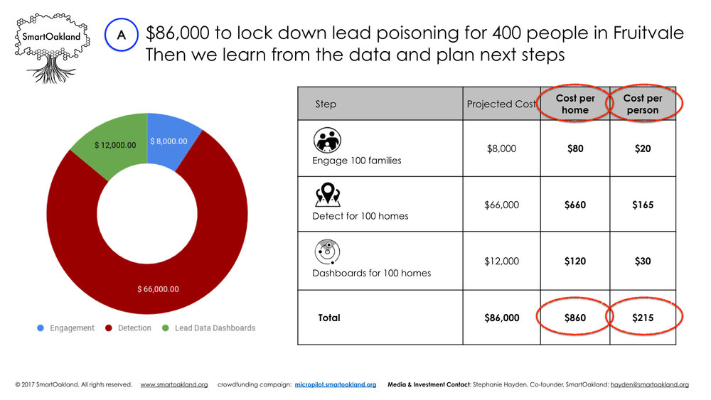 SmartOakland_Lead Poisoning Data Dashboards: $86,000 micropilot_v4_Sept 22 2017.016.jpeg