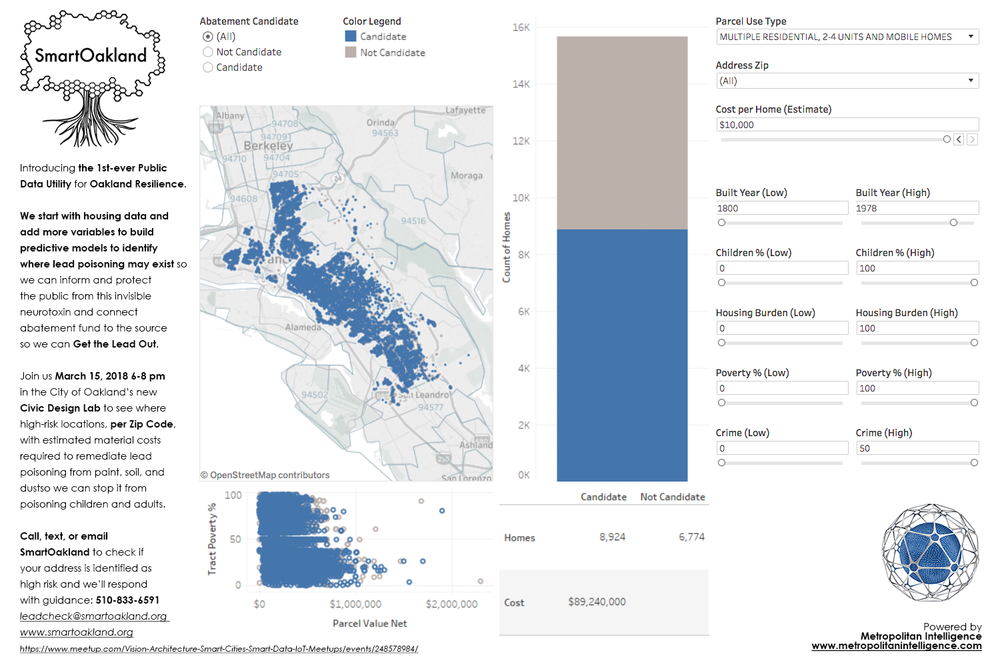 Metropolitan Intelligence_SmartOakland_Healthy Homes Lead Rollup Dashboard All Oakland Zipcodes Est_03_08_2018.png
