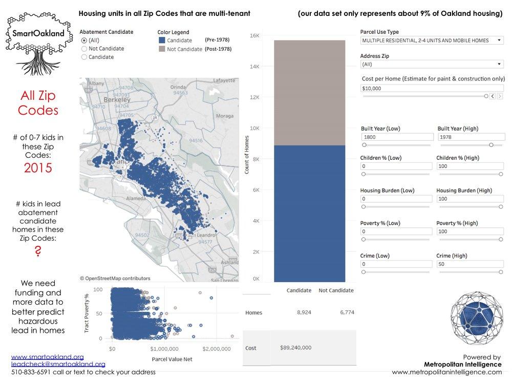 SmartOakland_Public Data Utility_Predictive Lead Detection_Oakland_All Zip Codes_Promo Meetup.jpg