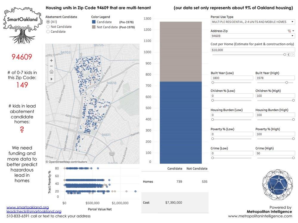 SmartOakland_Public Data Utility_Predictive Lead Detection_Oakland_Zip Code_94609_Promo Meetup.jpg