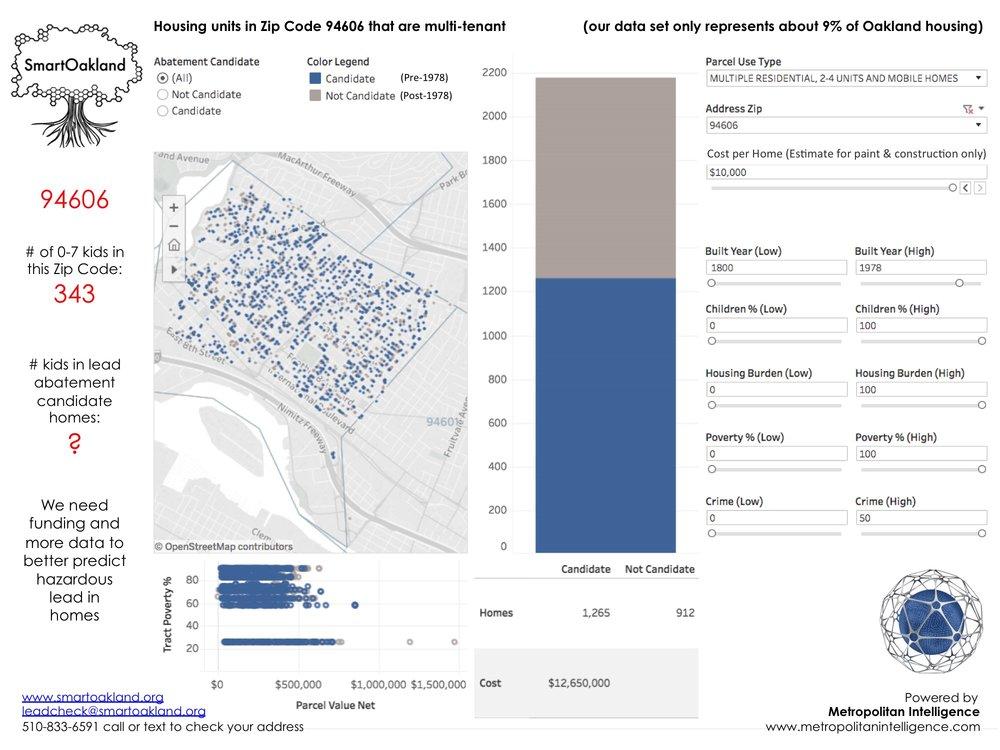 SmartOakland_Public Data Utility_Predictive Lead Detection_Oakland_Zip Code_94606_Promo Meetup.jpg