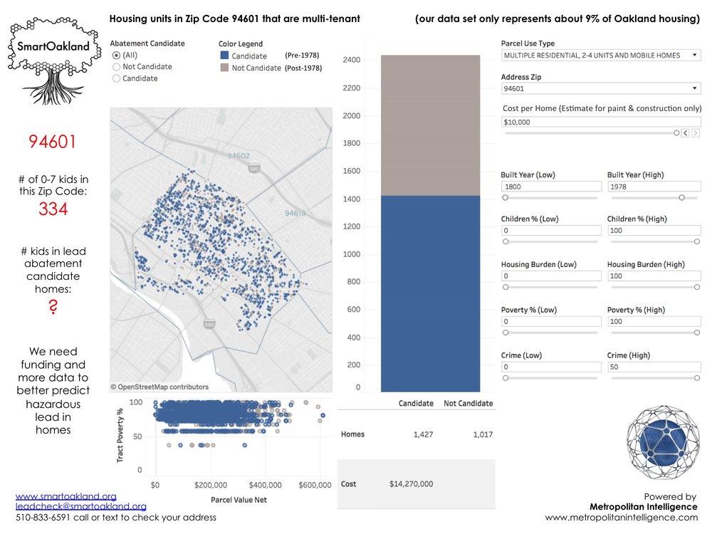 SmartOakland_Public Data Utility_Predictive Lead Detection_Oakland_Zip Code_94601_Promo Meetup.jpg