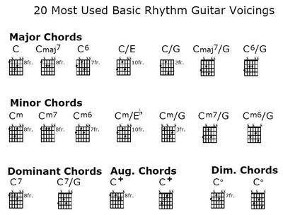 The 20 Essential Rhythm Guitar Voicings