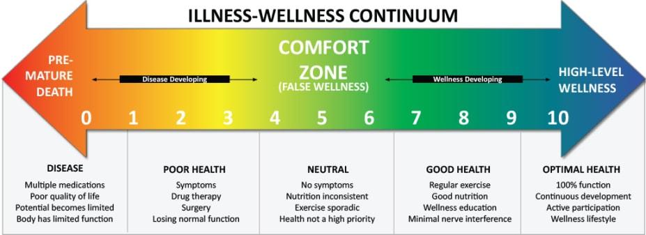 illness-wellness-continuum-large_orig.jpg