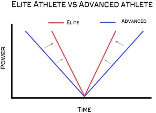 Graph depicts the difference inrate of force production and power output of an elite athlete and and advanced athlete. The area between the red and the blue line shows the increases time it takes for the advanced athlete to accelerate compared to the elite athlete
