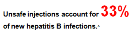 Unsafe injections Hep B.png