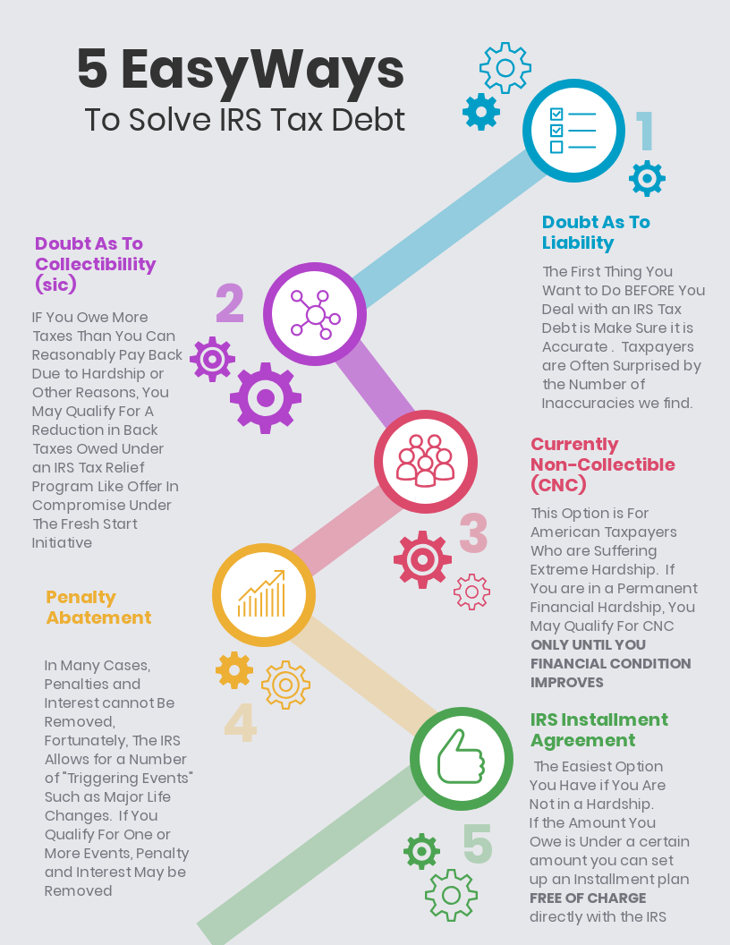 If You Owe Money To The IRS, You Have More Options Than You Think. Take A Look At Below For An In-Depth Look At How You Can Solve Your IRS Tax Debt Today Without Expensive Tax Attorney Fees!