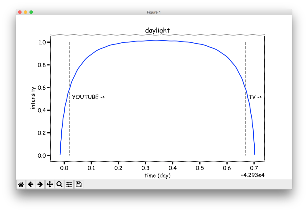 Figure 1: Programmable Bézier curve describing daylight light intensity (XKCD styling courtesy of Matplotlib)