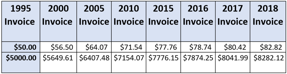 Inflation costs over time to the owner and what their invoice should look like if cover inflation at cost.