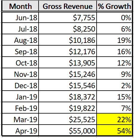 April is projected revenue from signed contracts for work to be completed