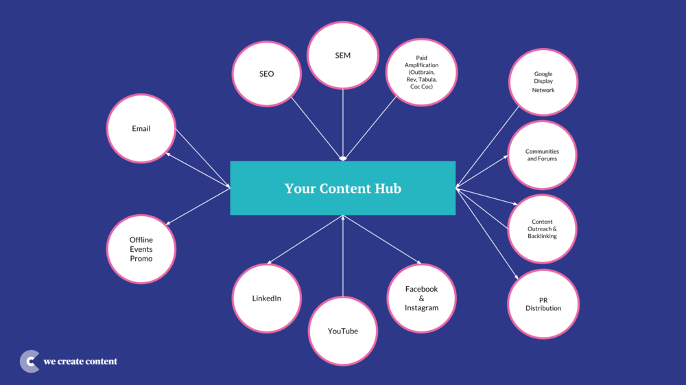 Publishing Ecosystem - We Create Content