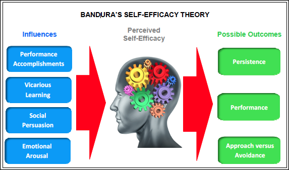 Banduras-Self-Efficacy-Theory.png