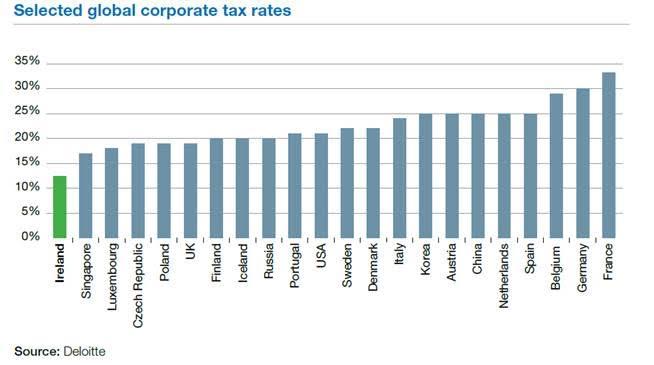 corporation tax ireland vs rest of world.jpg