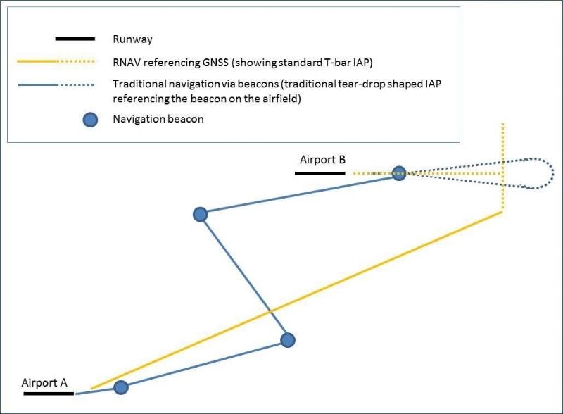 Figure 1 - Ground based beacon navigation versus RNAV illustration