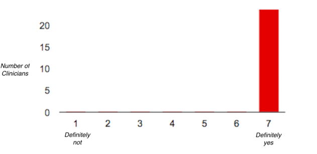 Clinician survey