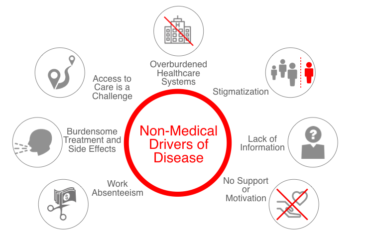The Social and Non-Medical Drivers of Disease