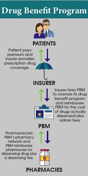 drug benefit.PNG
