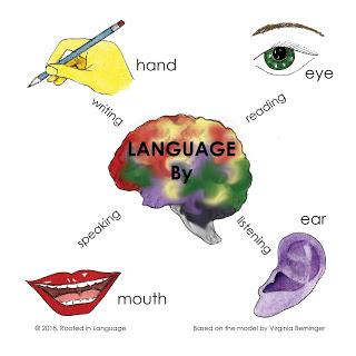 4 modes of language.jpg
