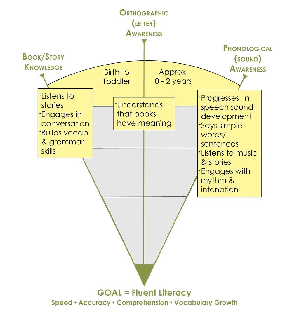 Path to Literacy image 0-2 Yrs.jpg