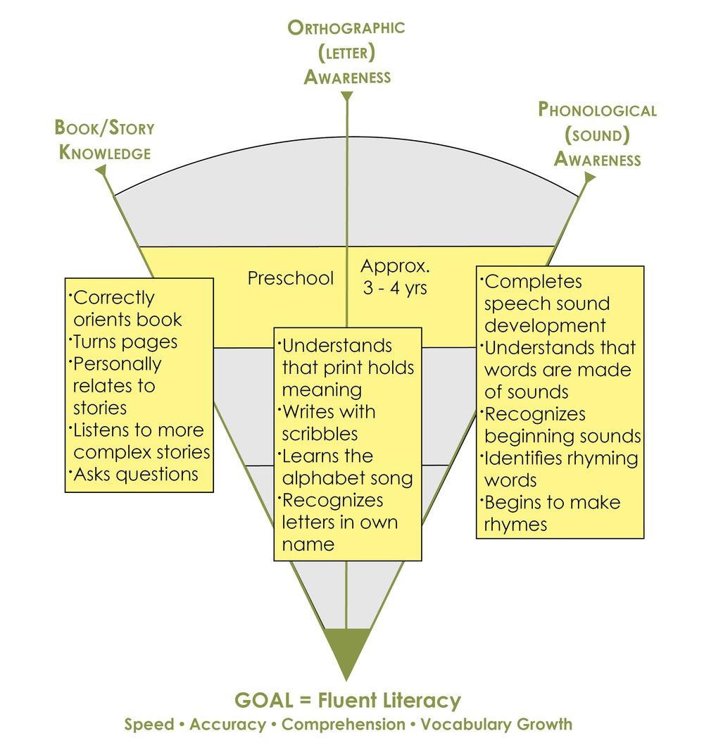 Path to Literacy image 3-4 Yrs.jpg