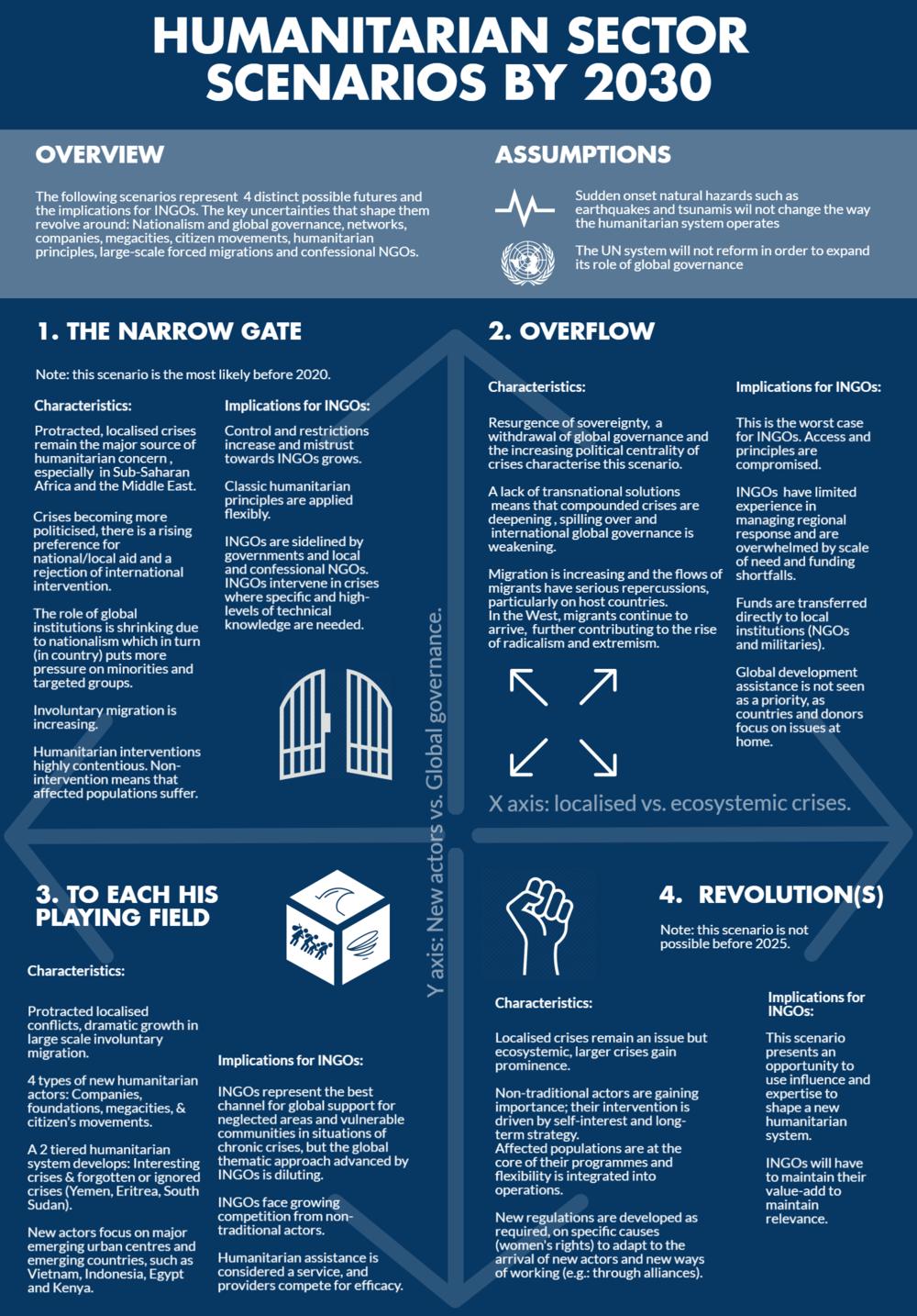 Scenarios - Infographic.png