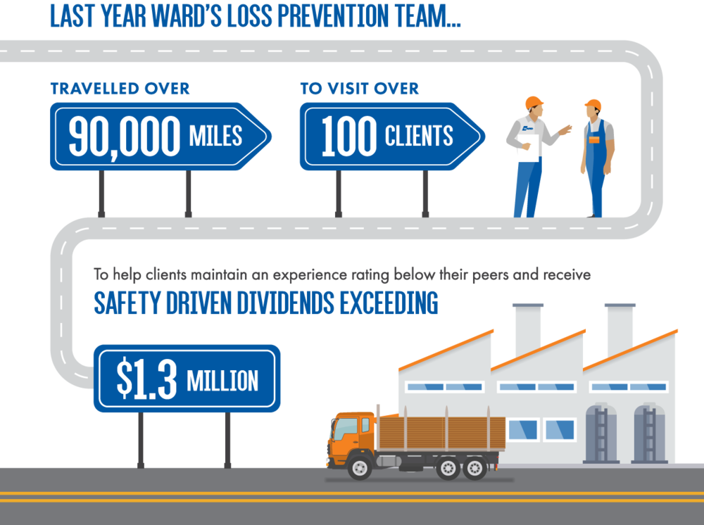 In 2018, Ward's Loss Prevention Team travelled over 90,000 miles to visit over 100 clients to help them maintain an experience rating below their peers and receive safety driven dividends exceeding $1.3 million.
