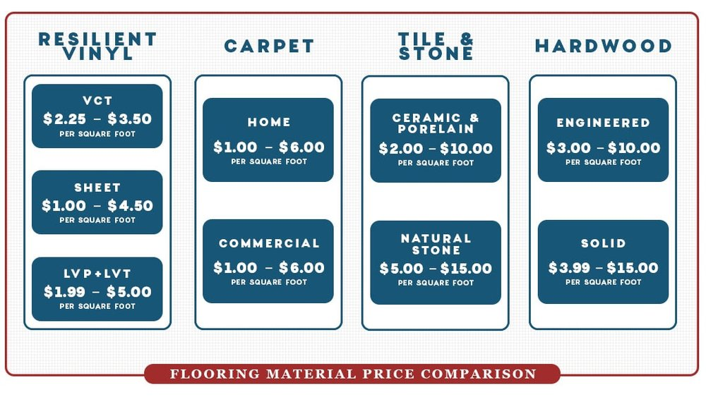 flooring-material-price-range-comparison-vinyl-carpet-tile-stone-hardwood-web-d&s-flooring-min.jpg