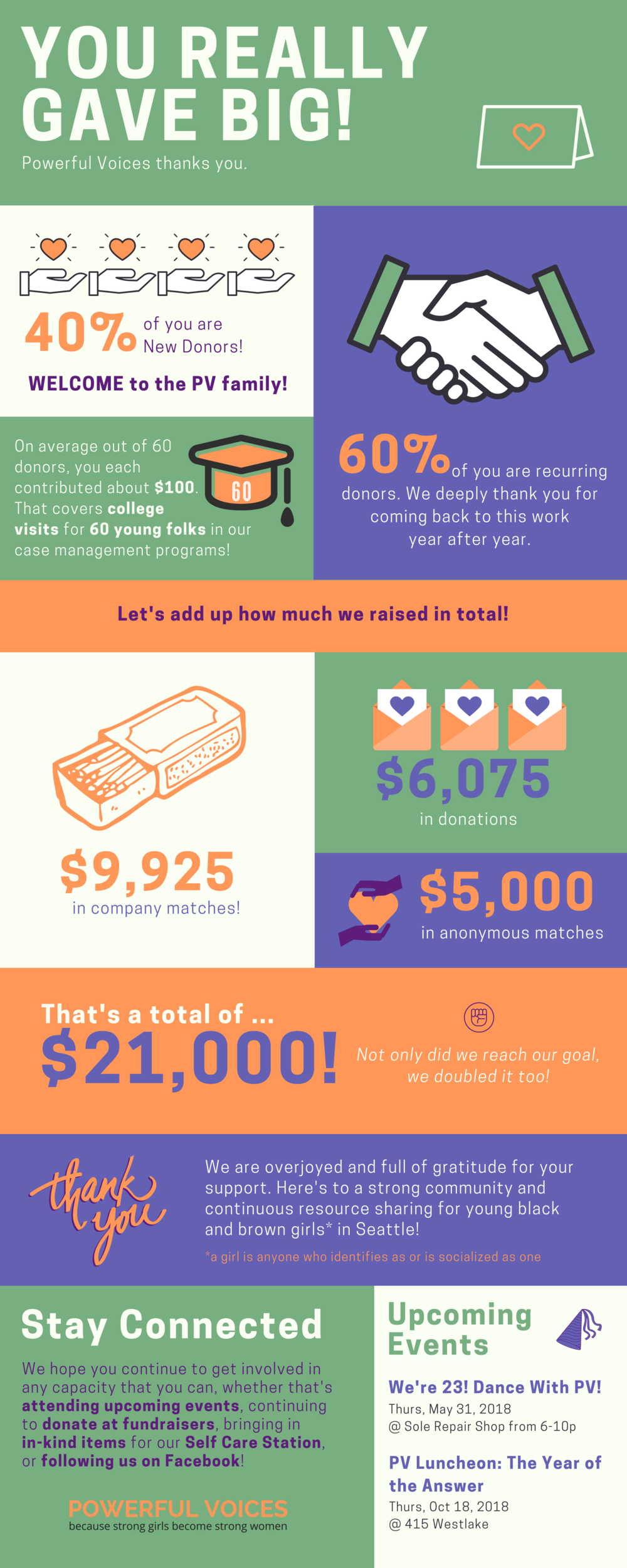 GiveBIG Reportback + TY Infographic.png