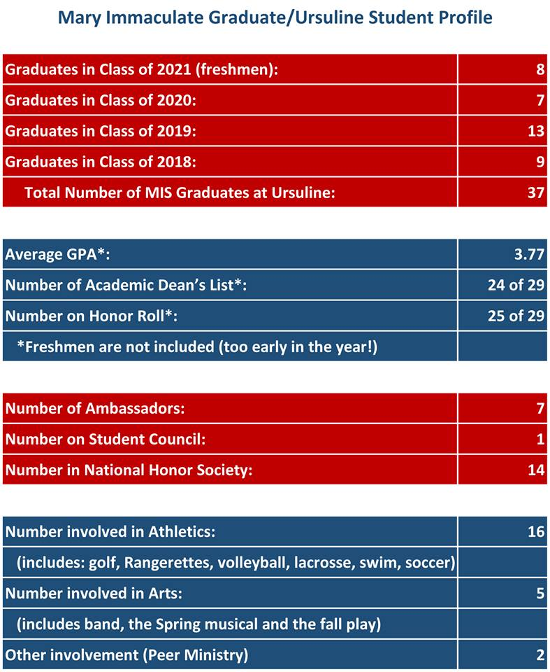 This snapshot of our MIS grads who are currently attending Ursuline Academy of Dallas indicate how our students fare in high school. (October 2017 numbers provided by Ursuline.)
