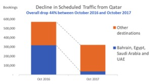 Decline in traffic from Qatar- MIDAS.jpg