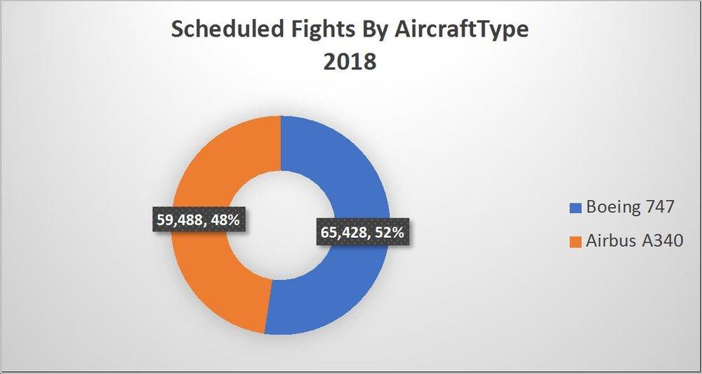 Source: OAG Schedules Analyser
