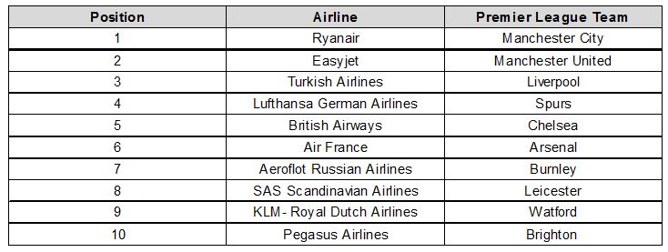 Table - Top 10 European Airlines & Premeier League Standings