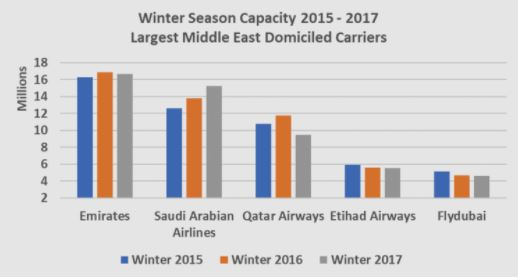 Winter Season Capacity 2015-2017
